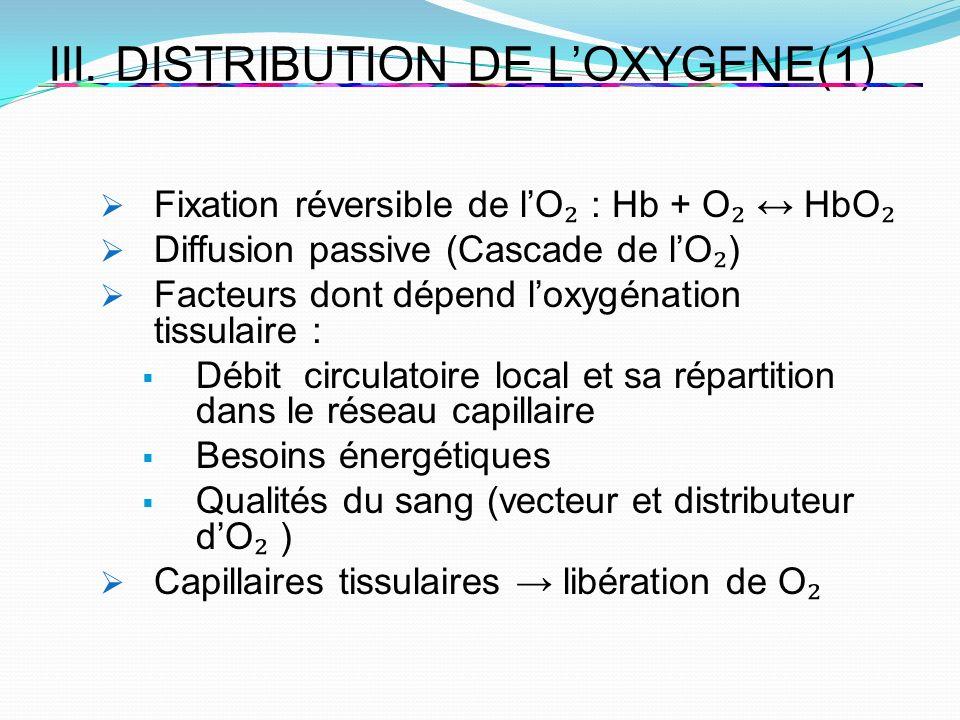 III. DISTRIBUTION DE LOXYGENE(1) Fixation réversible de lO : Hb + O HbO Diffusion passive (Cascade de lO ) Facteurs dont dépend loxygénation tissulair