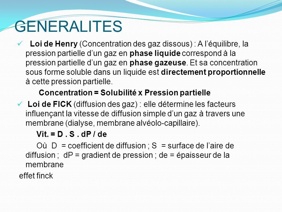 GENERALITES Loi de Henry (Concentration des gaz dissous) : A léquilibre, la pression partielle dun gaz en phase liquide correspond à la pression parti