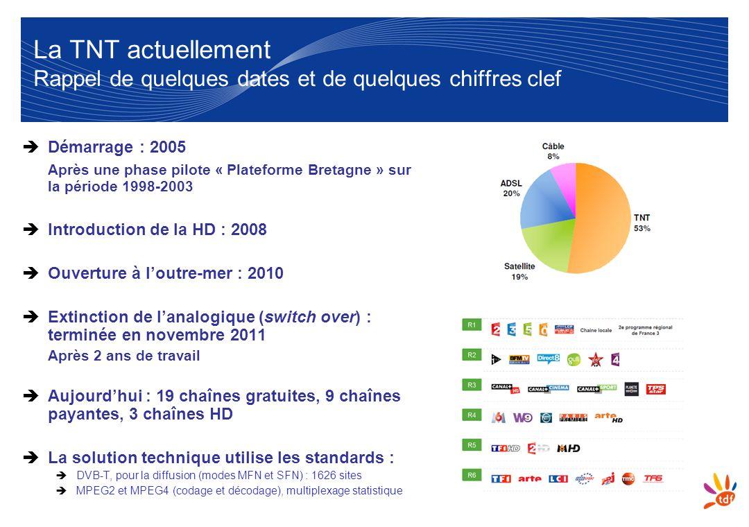3 La TNT actuellement Rappel de quelques dates et de quelques chiffres clef Démarrage : 2005 Après une phase pilote « Plateforme Bretagne » sur la pér