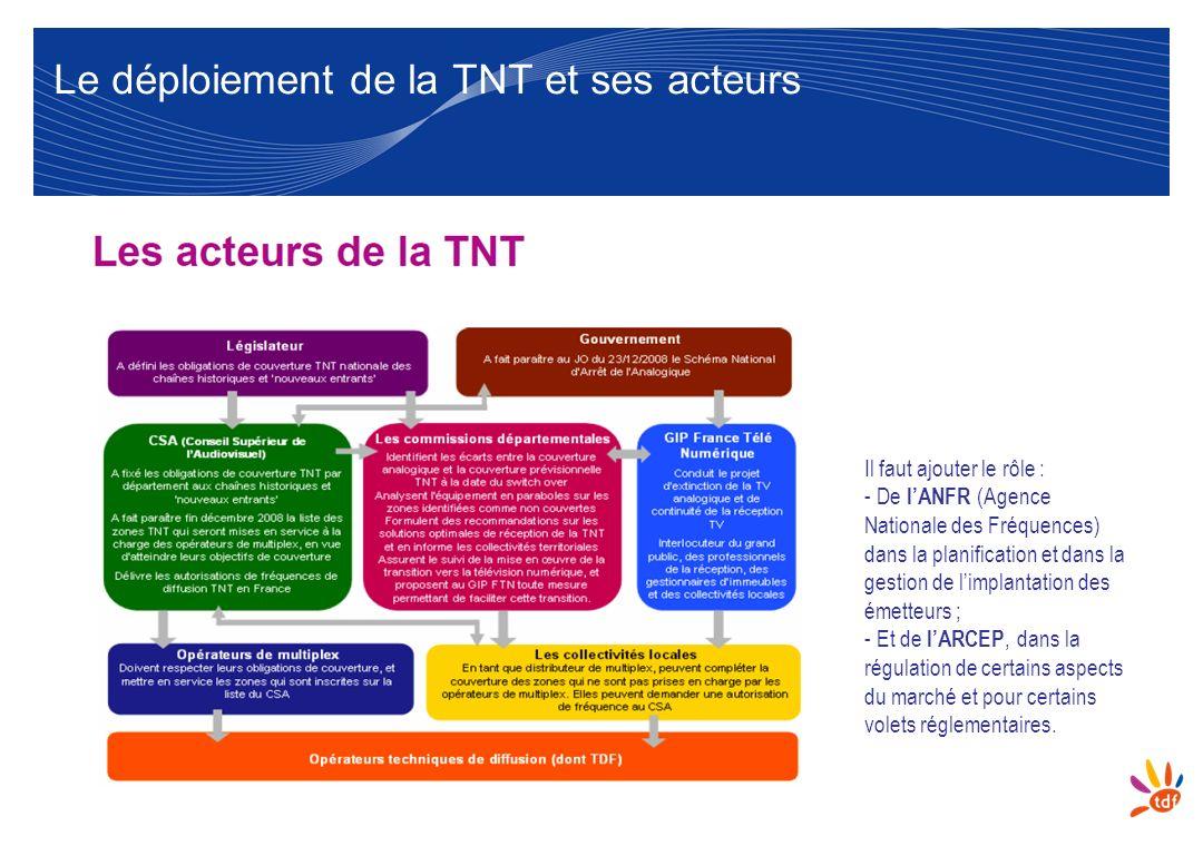 Le déploiement de la TNT et ses acteurs Il faut ajouter le rôle : - De lANFR (Agence Nationale des Fréquences) dans la planification et dans la gestio