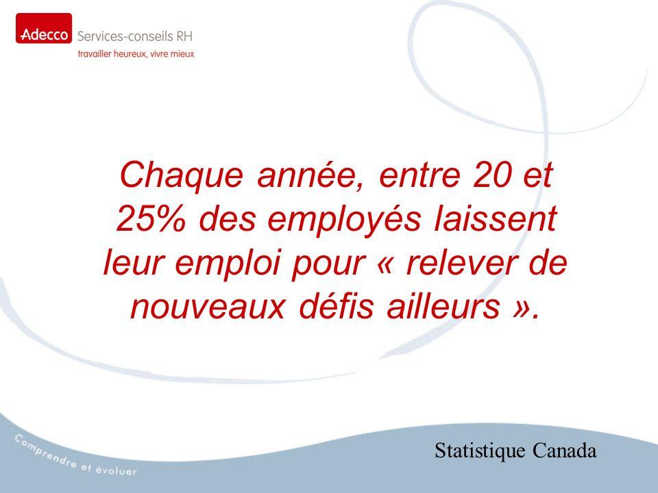 Chaque année, entre 20 et 25% des employés laissent leur emploi pour « relever de nouveaux défis ailleurs ».