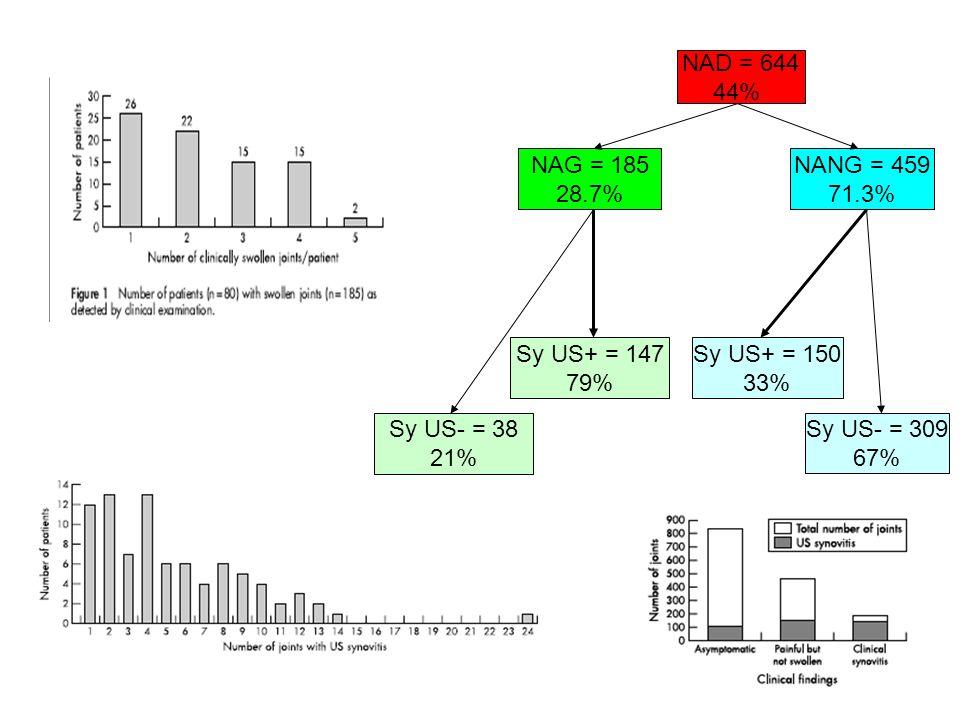 NAD = 644 44% NAG = 185 28.7% Sy US+ = 147 79% NANG = 459 71.3% Sy US+ = 150 33% Sy US- = 309 67% Sy US- = 38 21%