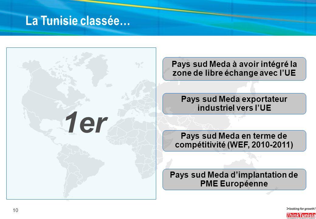 10 1er Pays sud Meda exportateur industriel vers lUE Pays sud Meda en terme de compétitivité (WEF, 2010-2011) La Tunisie classée… Pays sud Meda à avoi