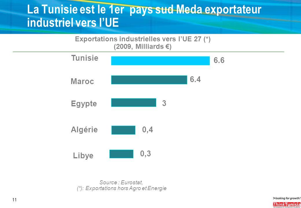 11 Source : Eurostat, (*): Exportations hors Agro et Energie La Tunisie est le 1er pays sud Meda exportateur industriel vers lUE Exportations industri