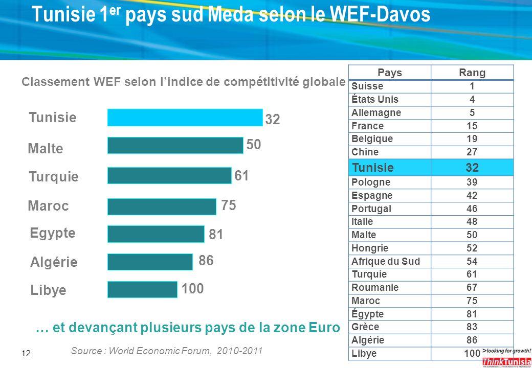 12 Classement WEF selon lindice de compétitivité globale … et devançant plusieurs pays de la zone Euro Source : World Economic Forum, 2010-2011 Tunisi