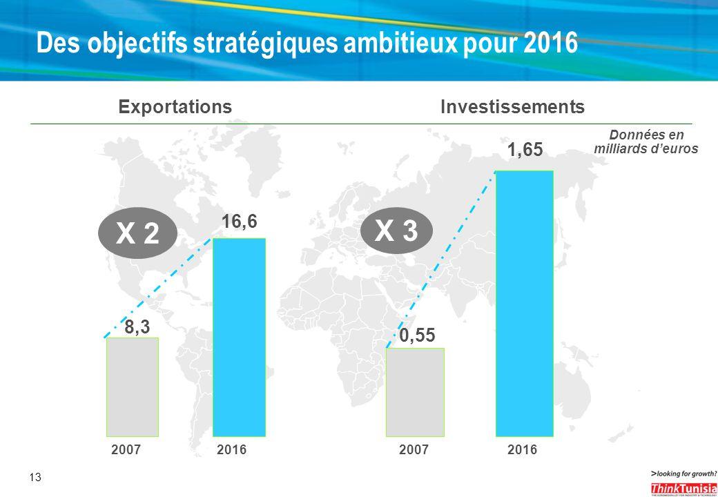 13 0,55 1,65 Investissements X 3 20072016 Données en milliards deuros Des objectifs stratégiques ambitieux pour 2016 8,3 16,6 Exportations X 2 2007201
