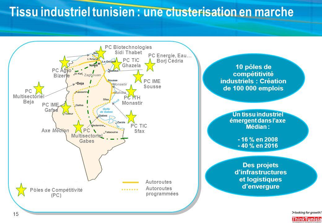 15 Tissu industriel tunisien : une clusterisation en marche 10 pôles de compétitivité industriels : Création de 100 000 emplois Des projets dinfrastru
