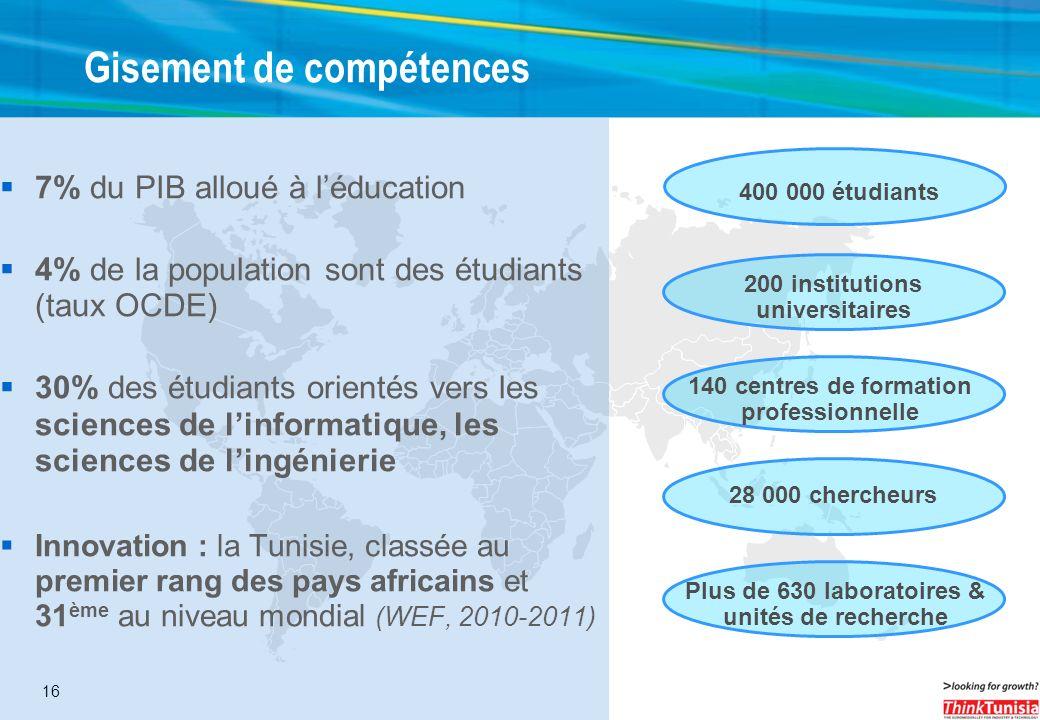 16 Gisement de compétences 200 institutions universitaires Plus de 630 laboratoires & unités de recherche 140 centres de formation professionnelle 28