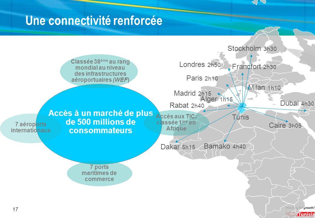 17 Accès à un marché de plus de 500 millions de consommateurs Une connectivité renforcée Classée 38 ème au rang mondial au niveau des infrastructures