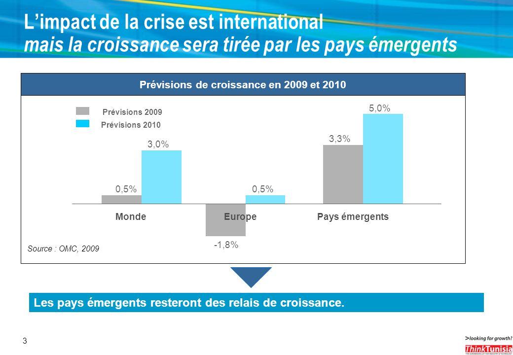 3 Limpact de la crise est international mais la croissance sera tirée par les pays émergents 0,5% -1,8% 3,3% 3,0% 0,5% 5,0% MondeEuropePays émergents