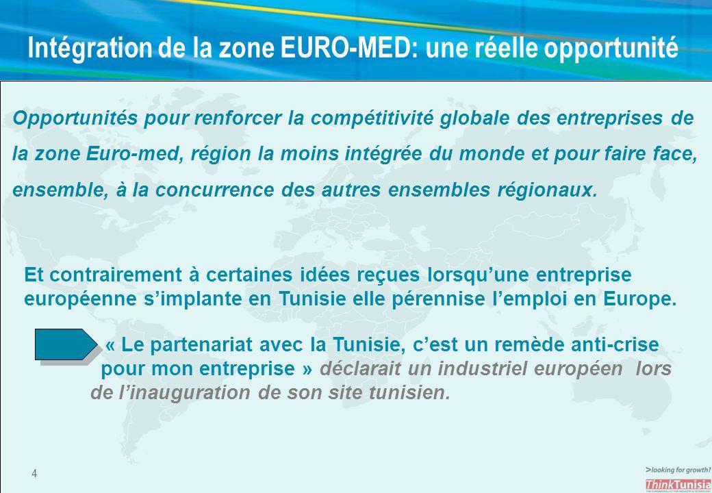 4 Intégration de la zone EURO-MED: une réelle opportunité Opportunités pour renforcer la compétitivité globale des entreprises de la zone Euro-med, ré