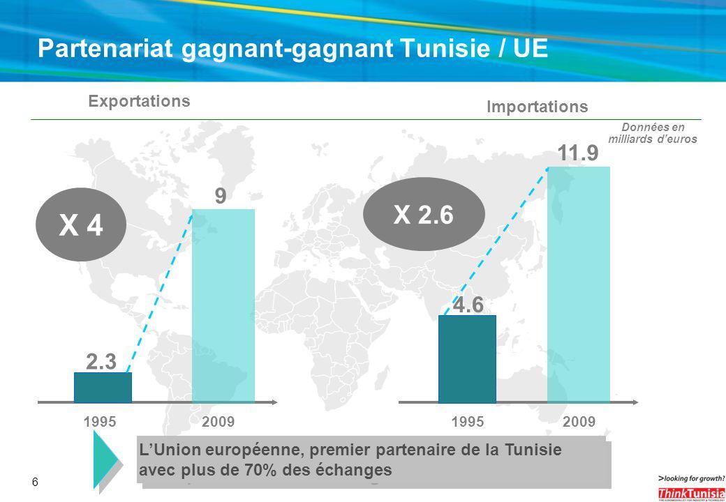 6 Partenariat gagnant-gagnant Tunisie / UE 2.3 Exportations 9 19952009 X 4 4.6 Importations 11.9 19952009 X 2.6 Données en milliards deuros LUnion eur