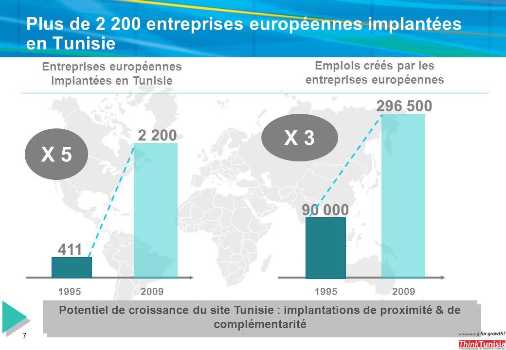 7 Plus de 2 200 entreprises européennes implantées en Tunisie 411 Entreprises européennes implantées en Tunisie 2 200 19952009 X 5 90 000 Emplois créé