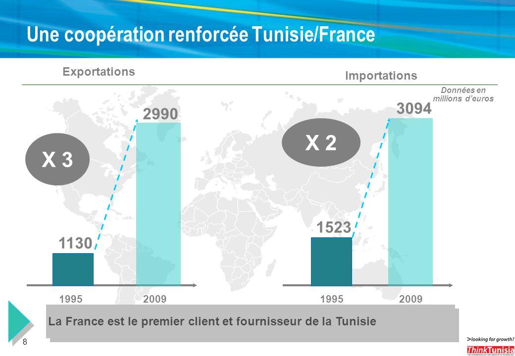 8 Une coopération renforcée Tunisie/France 1130 Exportations 2990 19952009 X 3 1523 Importations 3094 19952009 X 2 Données en millions deuros La Franc