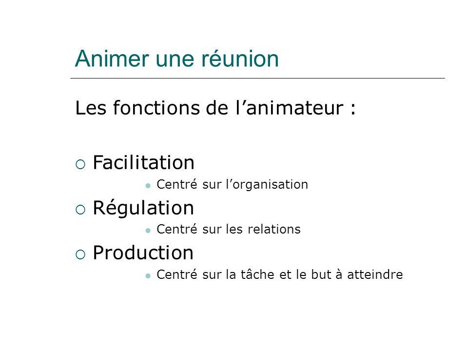 Animer une réunion Les fonctions de lanimateur : Facilitation Centré sur lorganisation Régulation Centré sur les relations Production Centré sur la tâche et le but à atteindre