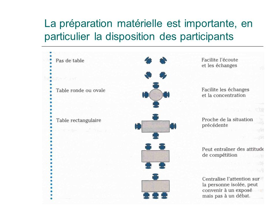 La préparation matérielle est importante, en particulier la disposition des participants
