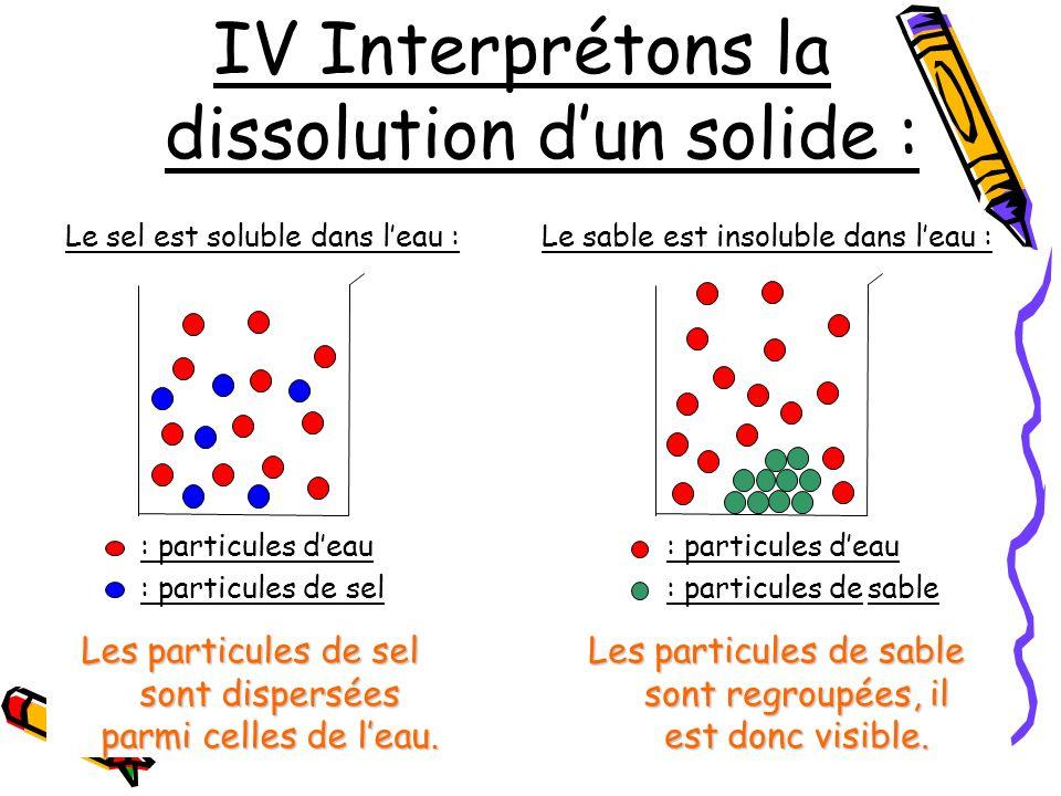 IV Interprétons la dissolution dun solide : Le sel est soluble dans leau :Le sable est insoluble dans leau : : particules deau : particules de sel Les