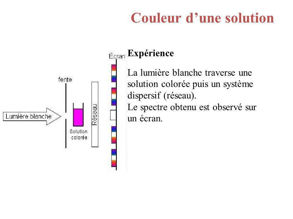 Couleur dune solution Expérience La lumière blanche traverse une solution colorée puis un système dispersif (réseau). Le spectre obtenu est observé su