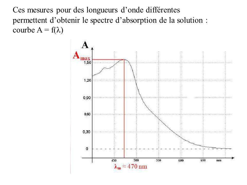 Ces mesures pour des longueurs donde différentes permettent dobtenir le spectre dabsorption de la solution : courbe A = f(λ)