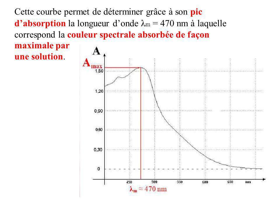 Cette courbe permet de déterminer grâce à son pic dabsorption la longueur donde λ m = 470 nm à laquelle correspond la couleur spectrale absorbée de fa