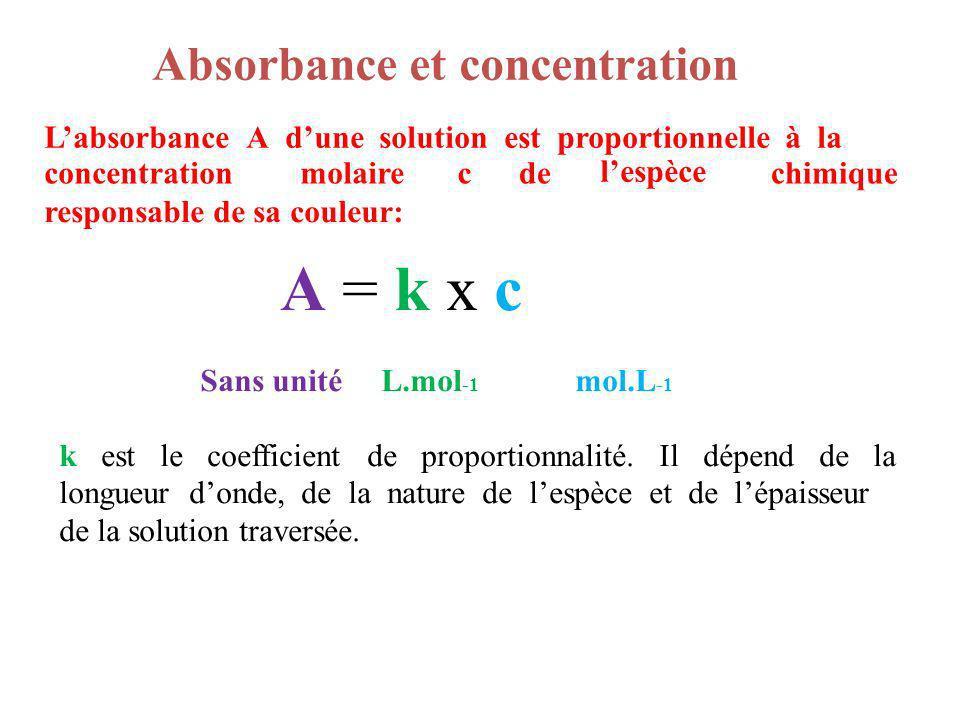 Labsorbance A dune solution est proportionnelle à la concentrationmolairecde lespèce chimique responsable de sa couleur: A = k x cA = k x c Sans unité