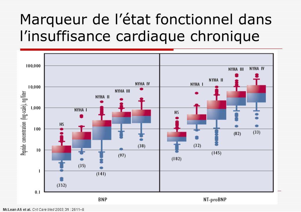 McLean AS et al. Crit Care Med 2003; 31 : 2611–8 Marqueur de létat fonctionnel dans linsuffisance cardiaque chronique