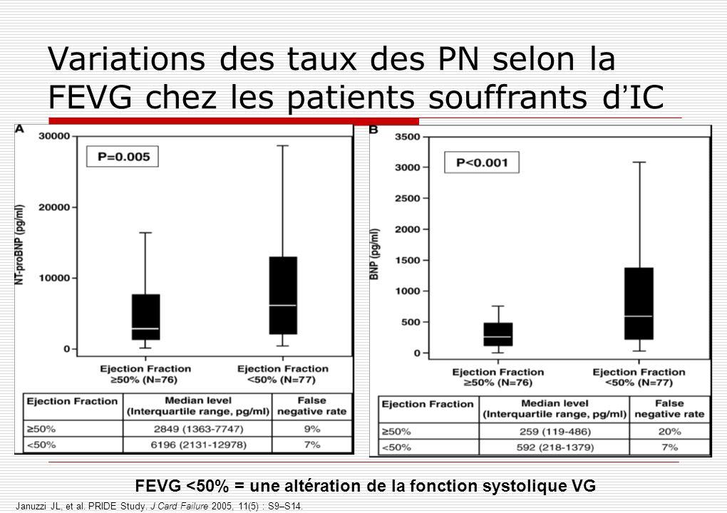 Variations des taux des PN selon la FEVG chez les patients souffrants d IC Januzzi JL, et al. PRIDE Study. J Card Failure 2005, 11(5) : S9–S14. FEVG <