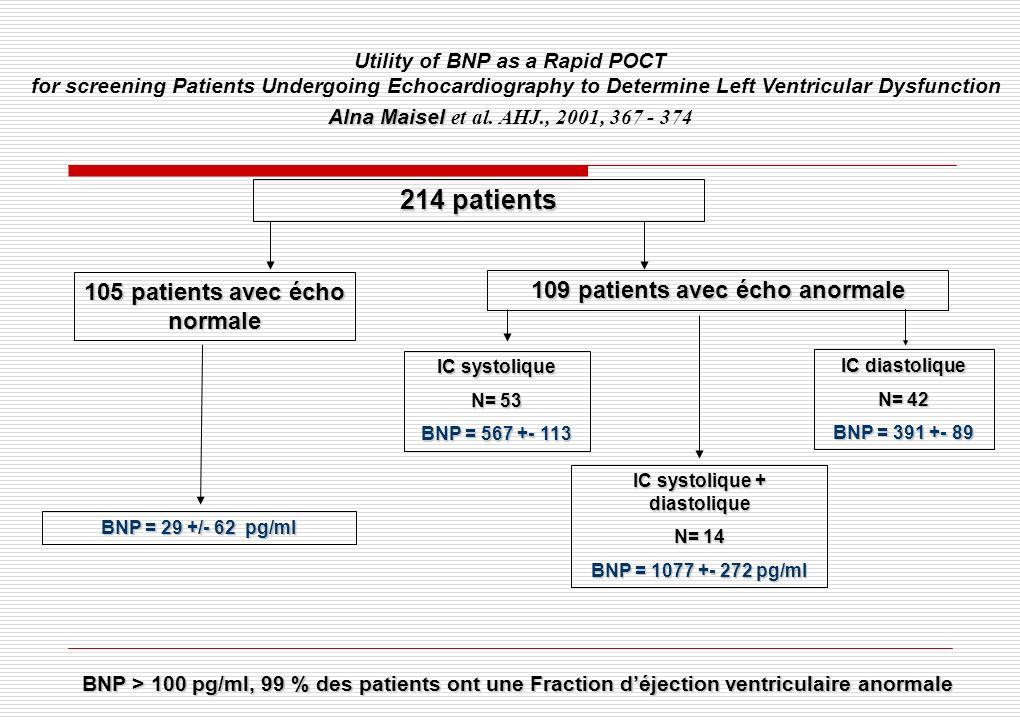 214 patients 105 patients avec écho normale 109 patients avec écho anormale BNP = 29 +/- 62 pg/ml IC systolique N= 53 BNP = 567 +- 113 IC diastolique