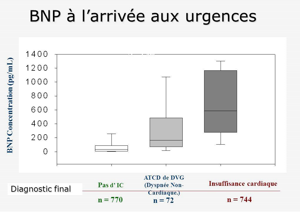 BNP à larrivée aux urgences BNP Concentration (pg/mL) Pas d IC Insuffisance cardiaque ATCD de DVG (Dyspnée Non- Cardiaque.) n = 770 n = 744 n = 72 N =
