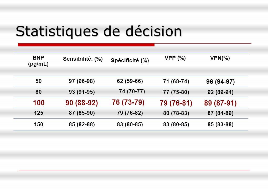 Statistiques de décision BNP (pg/mL) Sensibilité. (%) Spécificité (%) VPP (%)VPN(%) 50 80 100 125 150 97 (96-98) 93 (91-95) 90 (88-92) 87 (85-90) 85 (