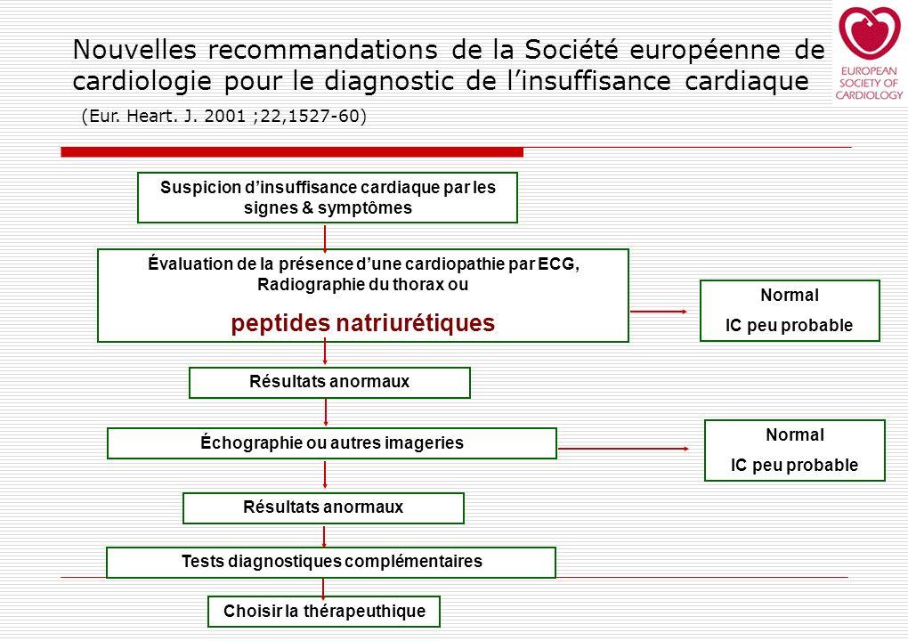 Suspicion dinsuffisance cardiaque par les signes & symptômes Évaluation de la présence dune cardiopathie par ECG, Radiographie du thorax ou peptides n