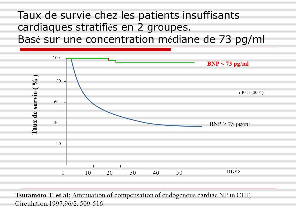 Taux de survie chez les patients insuffisants cardiaques stratifi é s en 2 groupes. Bas é sur une concentration m é diane de 73 pg/ml 100 40 20 Taux d