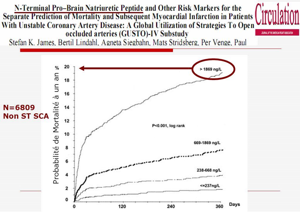 Probabilité de Mortalité à un an N=6809 Non ST SCA