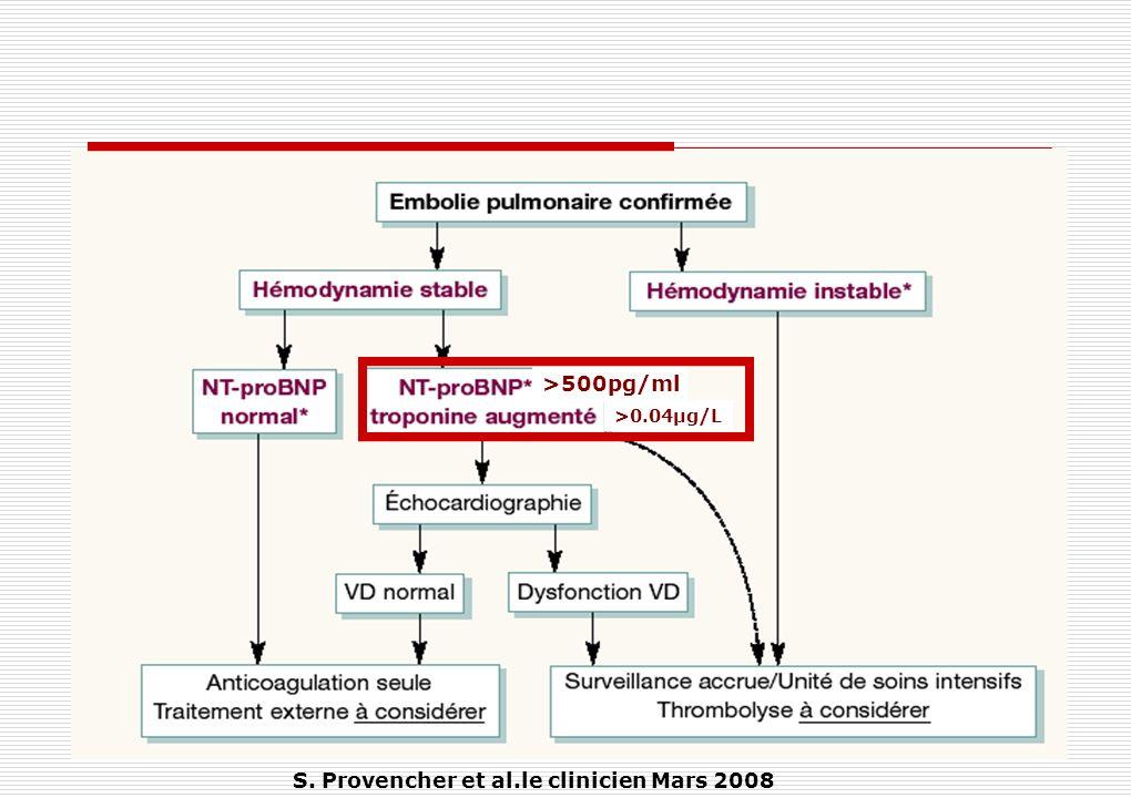 S. Provencher et al.le clinicien Mars 2008 >500pg/ml >0.04µg/L