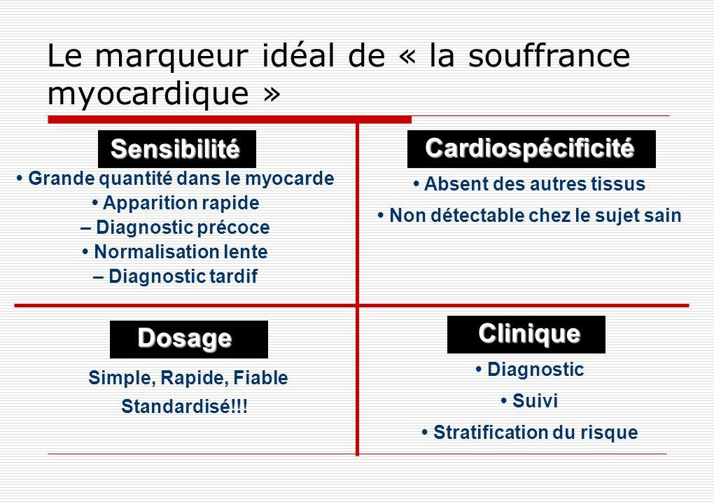 Le marqueur idéal de « la souffrance myocardique » Sensibilité Grande quantité dans le myocarde Apparition rapide – Diagnostic précoce Normalisation l