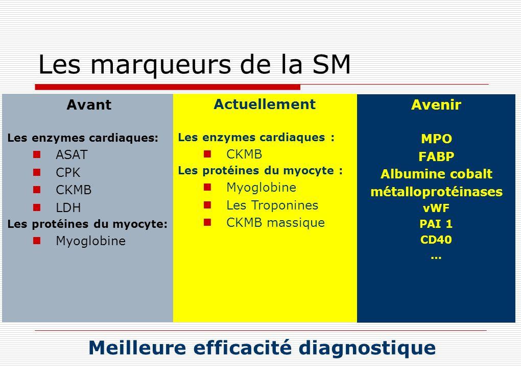Les marqueurs de la SM Avant Les enzymes cardiaques: ASAT CPK CKMB LDH Les protéines du myocyte: Myoglobine Actuellement Les enzymes cardiaques : CKMB