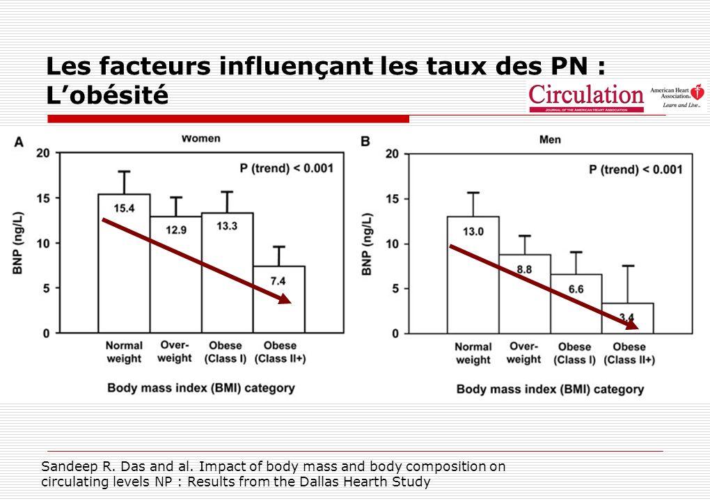 Les facteurs influençant les taux des PN : Lobésité Sandeep R. Das and al. Impact of body mass and body composition on circulating levels NP : Results