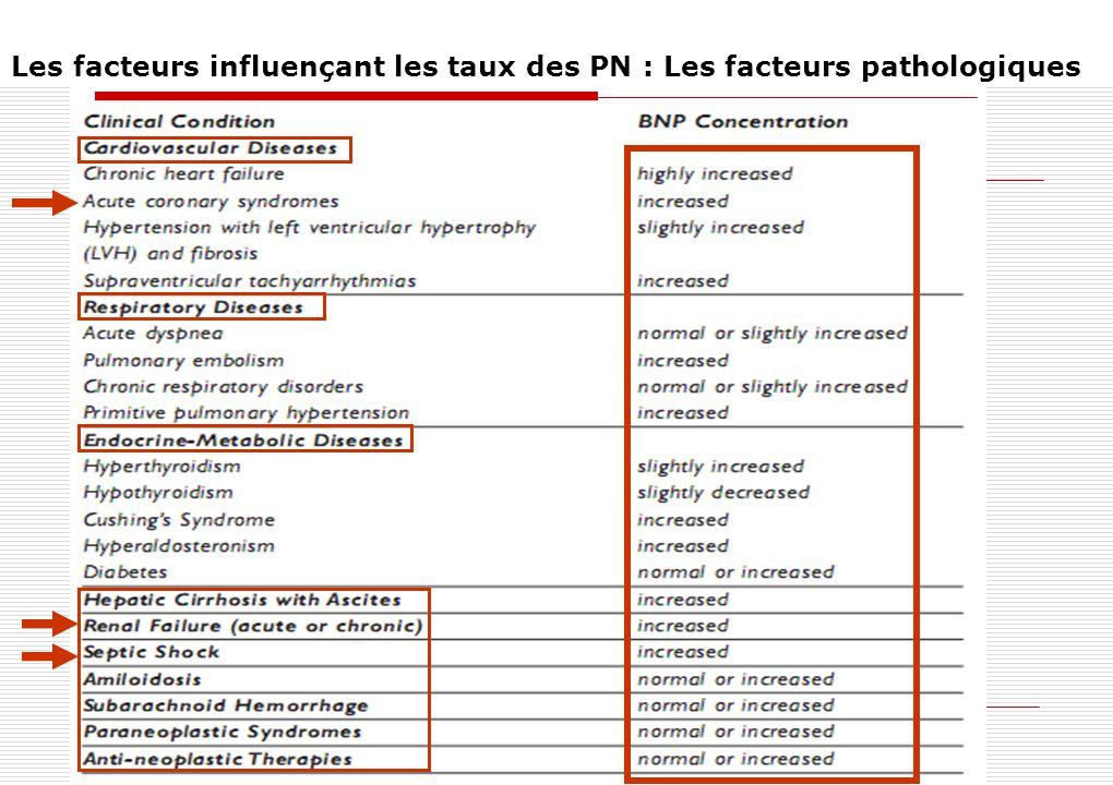 BNP à larrivée aux urgences BNP Concentration (pg/mL) Pas d IC Insuffisance cardiaque ATCD de DVG (Dyspnée Non- Cardiaque.) n = 770 n = 744 n = 72 N = 1586 Diagnostic final
