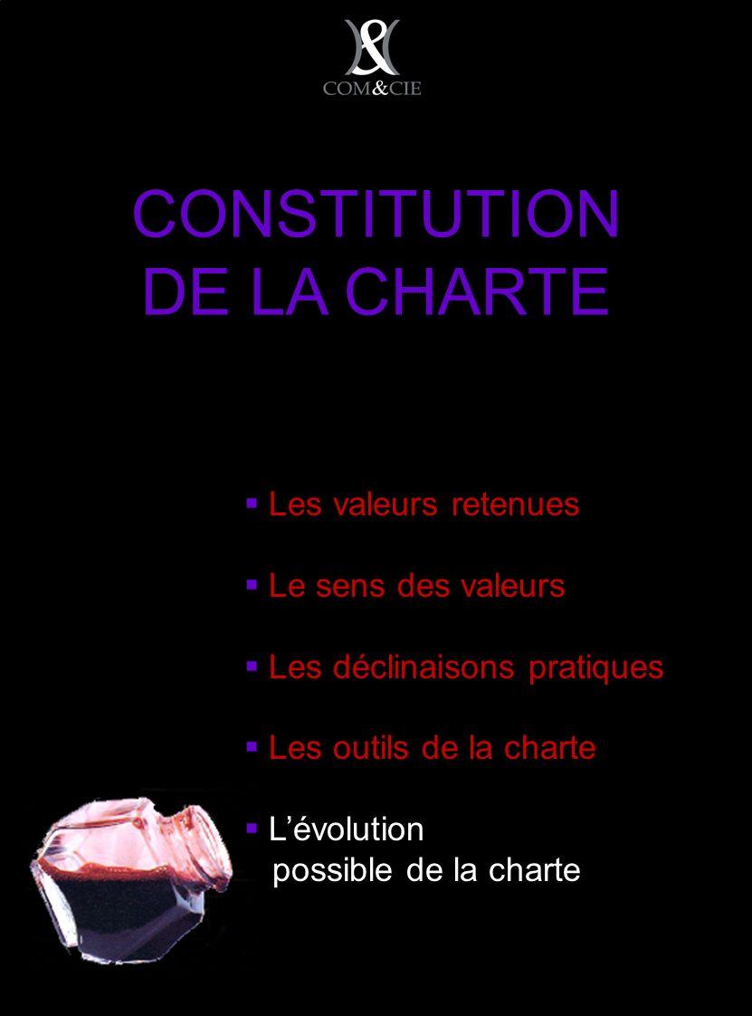 CONSTITUTION DE LA CHARTE Les valeurs retenues Le sens des valeurs Les déclinaisons pratiques Les outils de la charte Lévolution possible de la charte