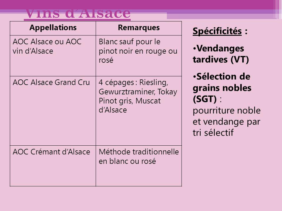 Vins dAlsace AppellationsRemarques AOC Alsace ou AOC vin dAlsace Blanc sauf pour le pinot noir en rouge ou rosé AOC Alsace Grand Cru4 cépages : Riesli