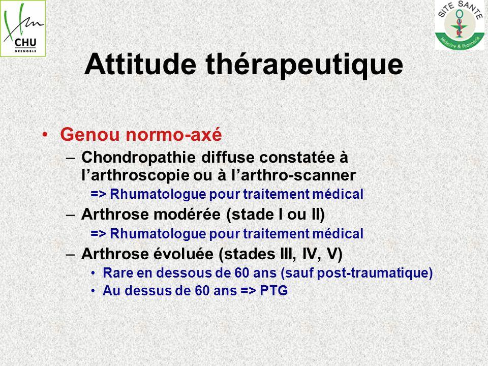 Attitude thérapeutique Genou normo-axé –Chondropathie diffuse constatée à larthroscopie ou à larthro-scanner => Rhumatologue pour traitement médical –