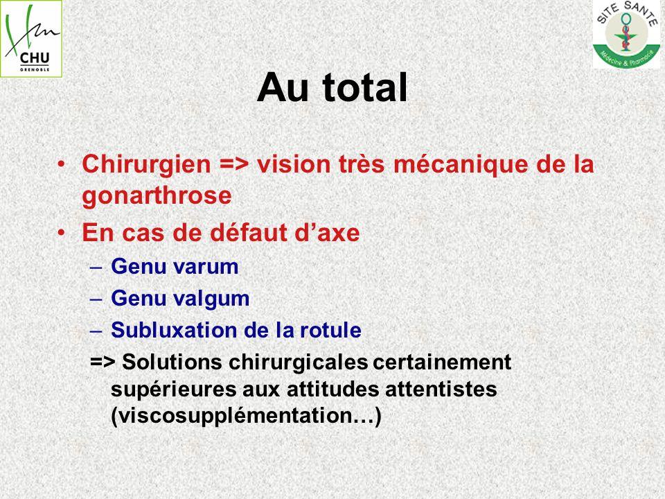 Au total Chirurgien => vision très mécanique de la gonarthrose En cas de défaut daxe –Genu varum –Genu valgum –Subluxation de la rotule => Solutions c