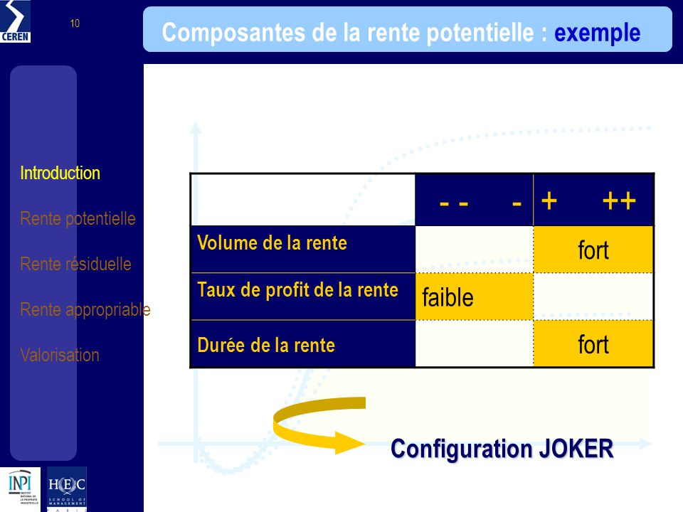 Introduction Rente potentielle Rente résiduelle Rente appropriable Valorisation 10 Composantes de la rente potentielle : exemple - - -+ ++ Volume de l