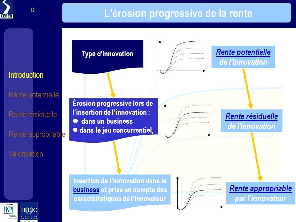 Introduction Rente potentielle Rente résiduelle Rente appropriable Valorisation 12 Lérosion progressive de la rente Type d'innovation Rente potentiell
