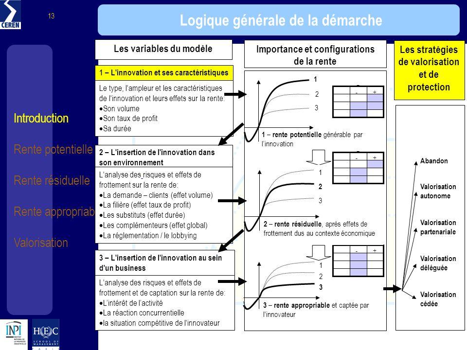 Introduction Rente potentielle Rente résiduelle Rente appropriable Valorisation 13 Logique générale de la démarche 1 – L'innovation et ses caractérist