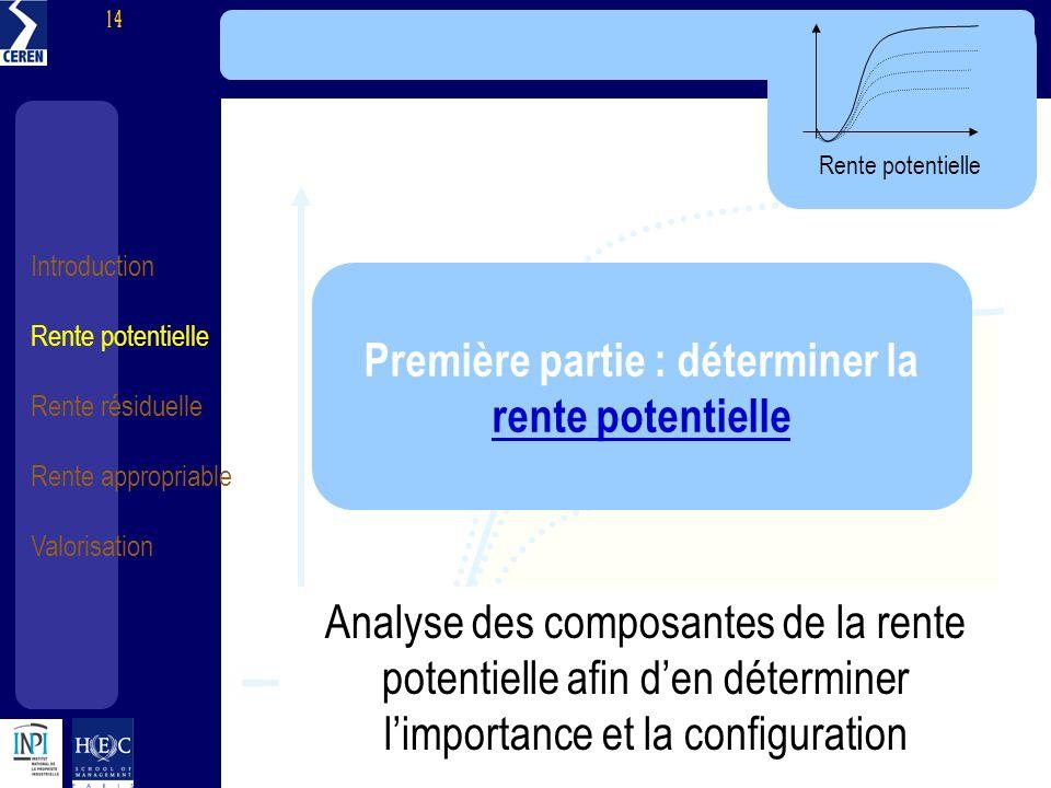 Introduction Rente potentielle Rente résiduelle Rente appropriable Valorisation 14 Première partie : déterminer la rente potentielle rente potentielle