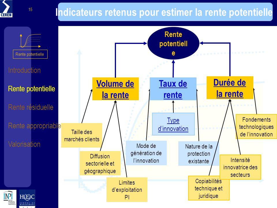 Introduction Rente potentielle Rente résiduelle Rente appropriable Valorisation 15 Indicateurs retenus pour estimer la rente potentielle Rente potenti