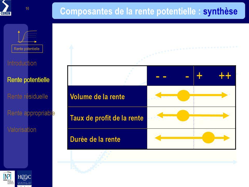 Introduction Rente potentielle Rente résiduelle Rente appropriable Valorisation 16 - - -+ ++ Volume de la rente Taux de profit de la rente Durée de la