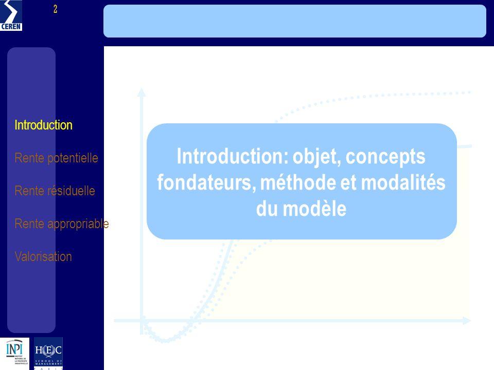 Introduction Rente potentielle Rente résiduelle Rente appropriable Valorisation 2 Introduction: objet, concepts fondateurs, méthode et modalités du mo