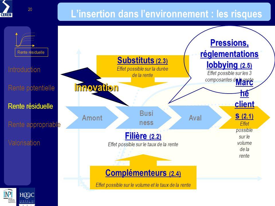 Introduction Rente potentielle Rente résiduelle Rente appropriable Valorisation 20 Linsertion dans lenvironnement : les risques Substituts (2.3) Effet